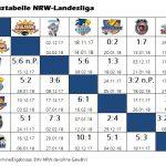 Kreuztabelle der NRW-Landesliga