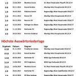 Ewige Statistik Grefrath Phoenix - Top 10 -