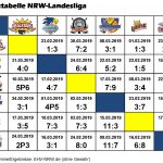 Spielplan Landesliga 2018/19