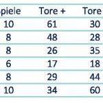 Tabellen 2018-19