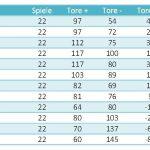 Statistiken Regionalliga West Hauptrunde